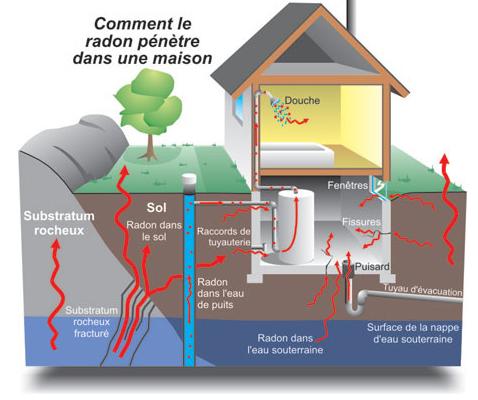 Radon pipe